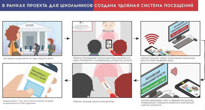 МУЗЕИ - ДЕТЯМ. Проект Мэра Москвы